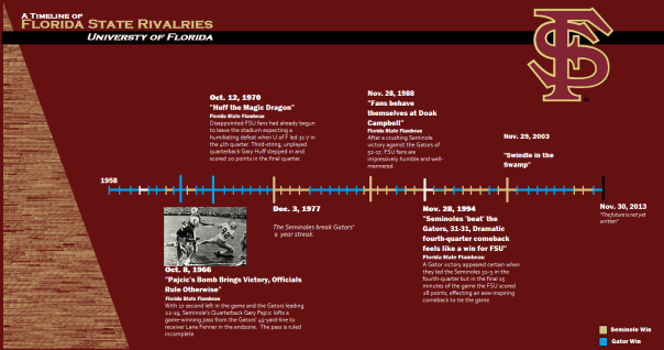 Timeline of FSU-UF Games