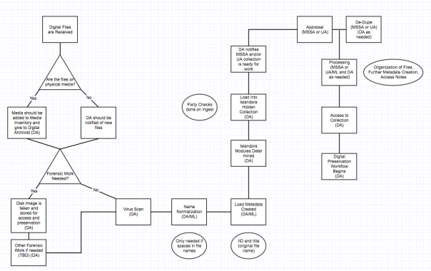 Screenshot of a possible born-digital processing workflow